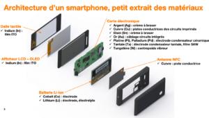 Architecture d'un smartphone, petit extrait des matériaux